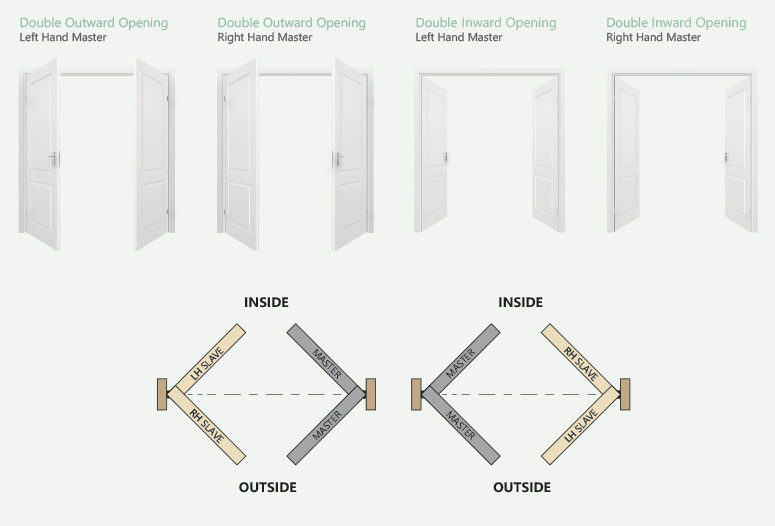 toolfix_Door-Handing-Guide_double-doors