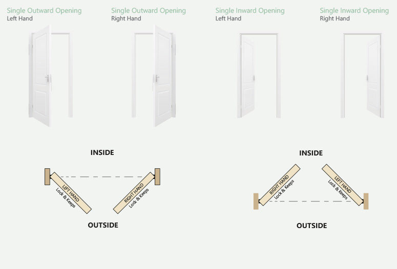 toolfix_Door-Handing-Guide_single-doors